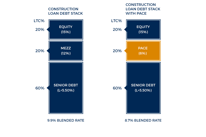PACE Debt Stack